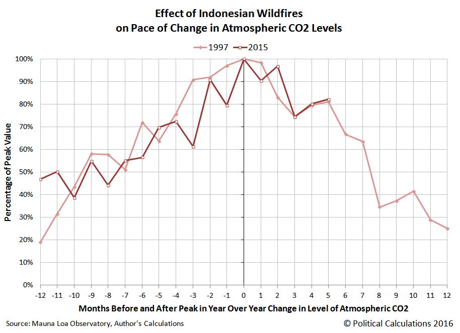 Effect of Indonesian Wildfires on Pace of Change in Atmospheric CO2 Levels