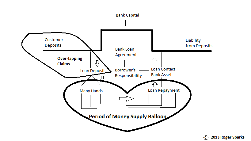 Depiction of Bank Loan Effect