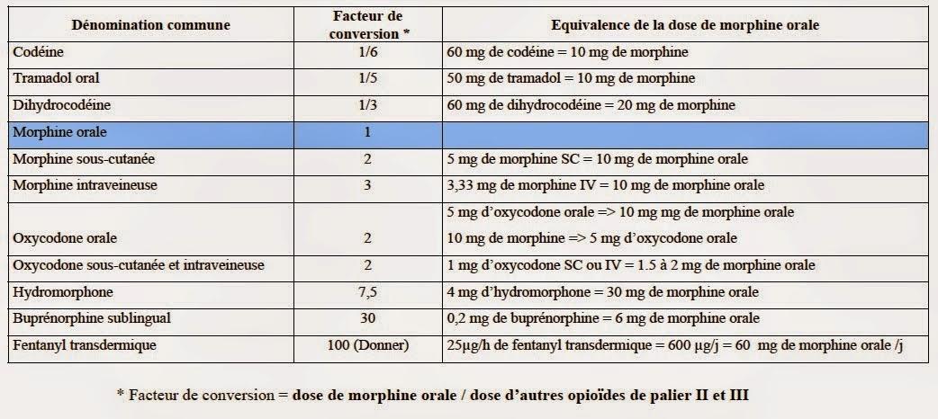 Les antalgiques | Récap' IDE