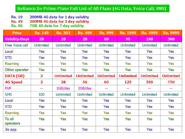 Reliance Jio Prime Plans Full List of All Plans (4G Data Voice Call SMS),Jio Prime Plans Full List of All Plans,Jio Prime all 4G data plan,Jio Prime all plans,Jio Prime voice call plans,Jio Prime new plans,Jio Prime all 4g tarffi plans,Jio Prime tarffi plans,Jio Prime free 4g data,Jio Prime free voice call,Jio Prime prime plans,all reliance data tarffi plans,new 2017 jio plans,jio prepaid plan,jio subscription plan,prime plans Jio Prime Plans for 4G, Free Voice call & SMS etc.