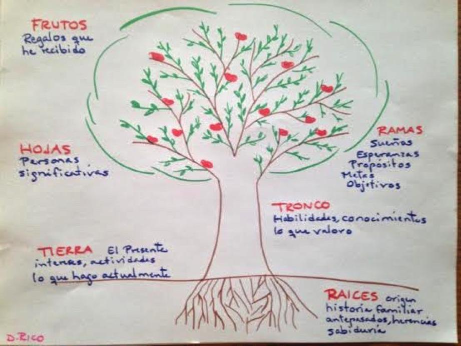 El Arbol De Los Frutos Para NiÑos: Grupo Terapia Narrativa Coyoacan: EL ÁRBOL DE LA VIDA