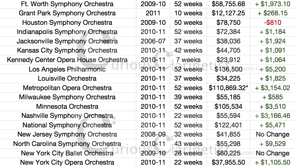The Curious Clarinetist: Minimum Salaries of US Orchestras