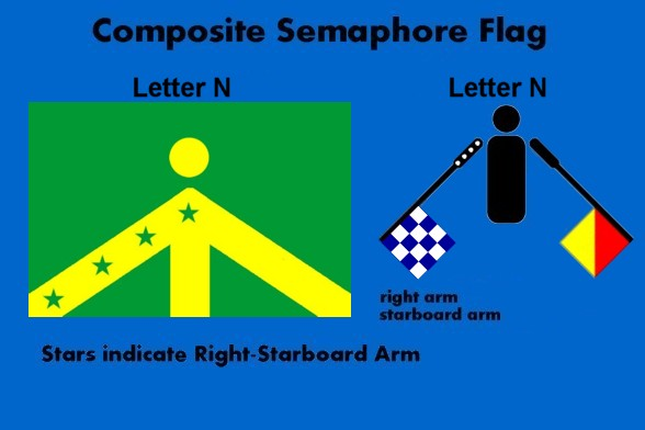 The Voice of Vexillology, Flags & Heraldry: Composite Semaphore