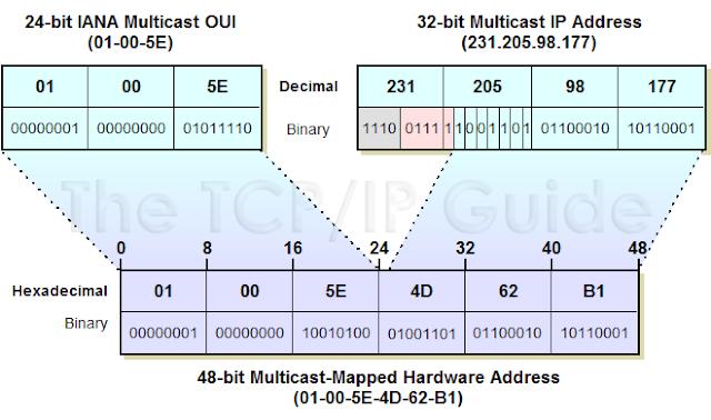 Como mudar no GNU/Linux o MAC Address da placa de rede!