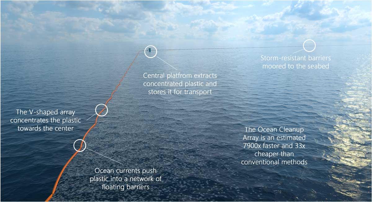 Ilustração mostra como se dará a limpeza no Giro do Pacífico Norte. Crédito: Cleanup Project