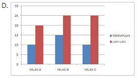 Soal Ujian UT PGSD PEMA4210 Statistika Pendidikan Disertai ...