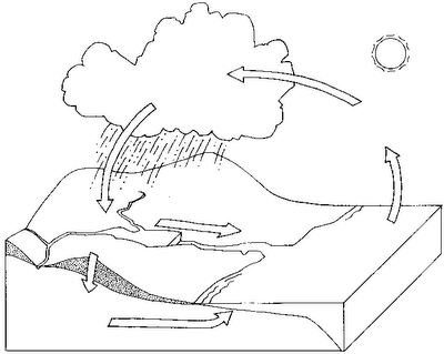 Dibujo del Ciclo del Agua para imprimir y colorear