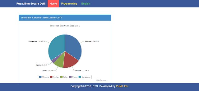 php json pie chart from database