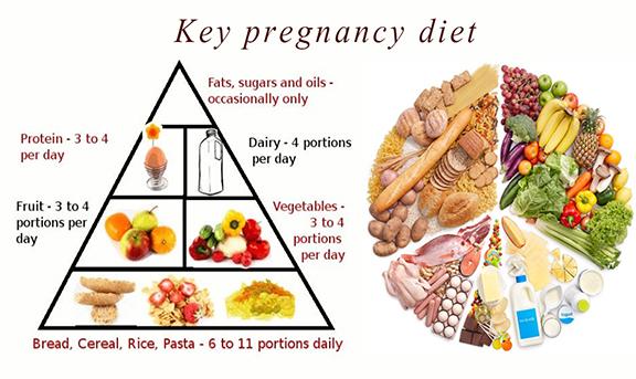 Dr  Ragini | Dr  Chandan Kachru - Gynecologist in Gurgaon: Pregnancy