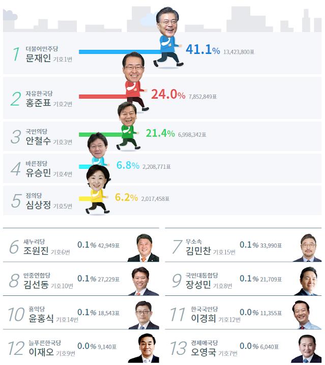 Resultados de las elecciones presidenciales de Corea del Sur en 2017