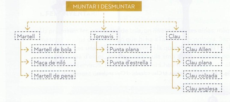 Tecnologia Sant Martí 1r