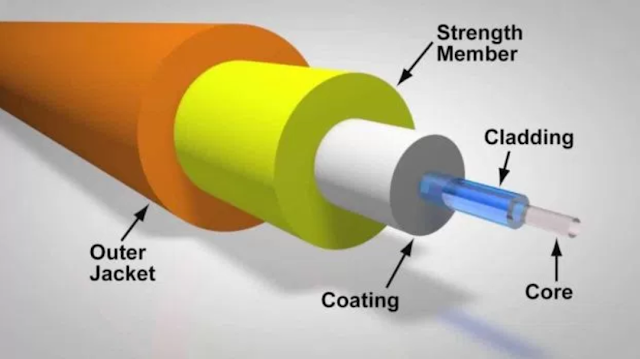 Struktur umum Kabel Fiber Optik