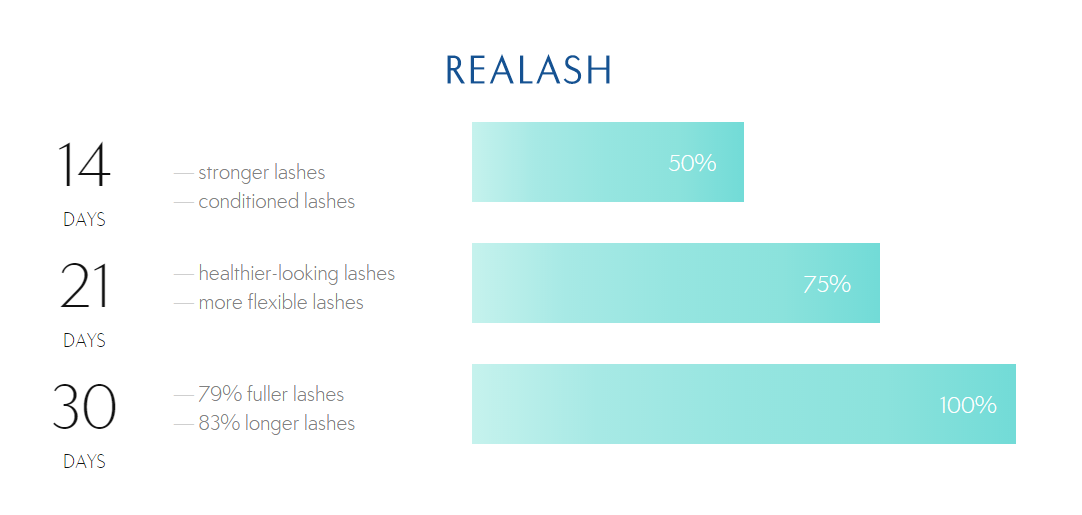Realash Eyelash Enhancer Progress Chart (taken from the company's website)