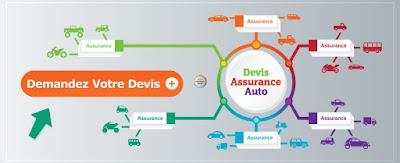 Comparez les diverses assurances auto pour faire des économies