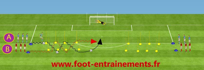 J'aime le Foot - J'aime le Soccer: Exercice : Conduite de balle en zig-zag et frappe avec opposition