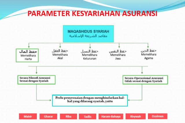 asuransi wakaf syariah di indonesia