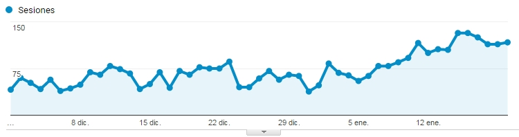 visitas google analytics
