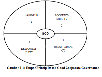 Ruang Lingkup Ekonomi Ethical Governance