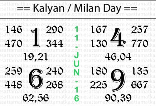 Open2Close Kalyan Satta Matka Chart [11-June]