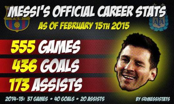 Record Breaker! Barcelona s Lionel Messi Becomes La Liga s Top ... adf482a425f