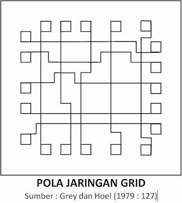 Tipe Jaringan Angkutan Umum - Pola Jaringan Grid (Grey dan Hoel, 1979)