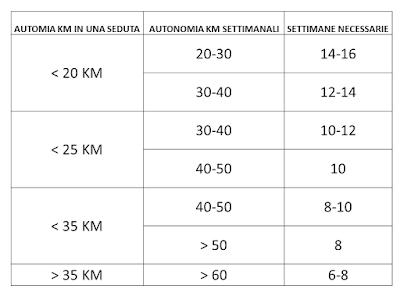 tabella maratona