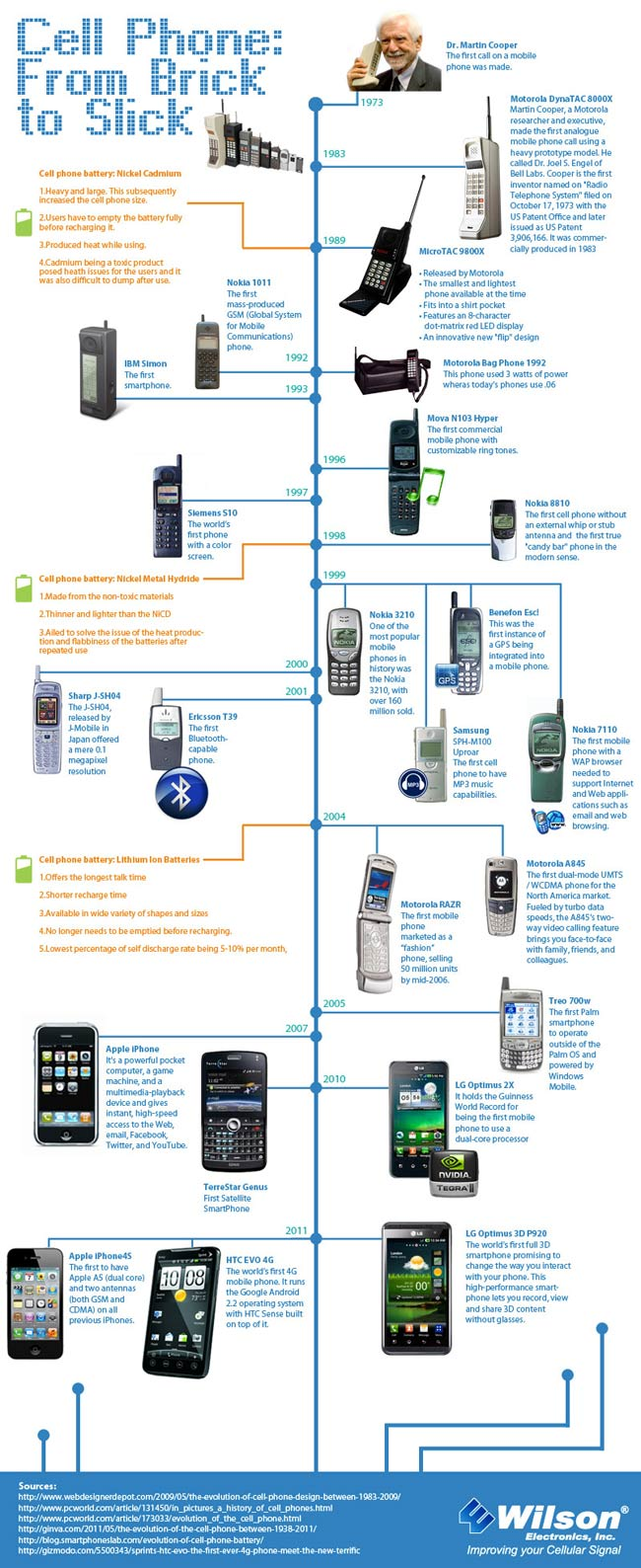 Infographic: Cell Phone History