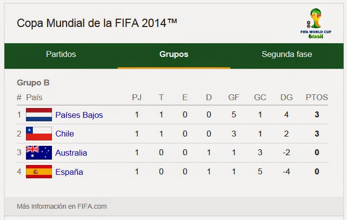 Copa De Plata B Resultados Y Tablas De Posiciones De La: Mundial 2014: Resultados Y Posiciones Grupo B (Fecha 1