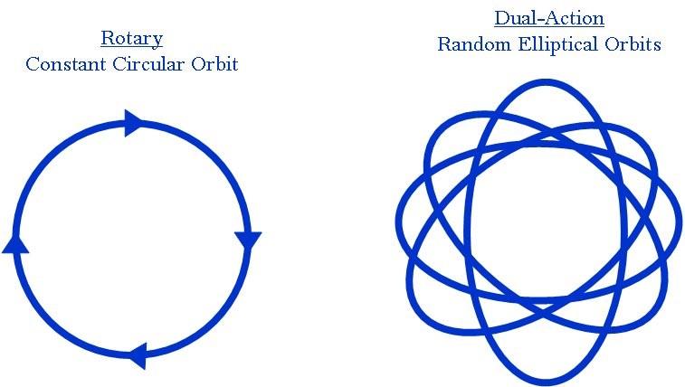 TOGWT: Rotary polisher usage tips on