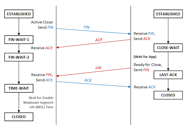 TCP 關閉連線流程圖