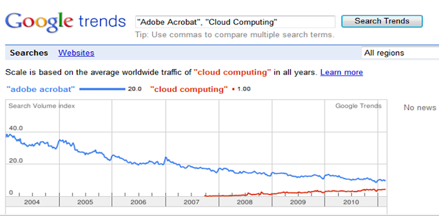 "Estadística Google Trends para la voz ""Cloud Computing"""