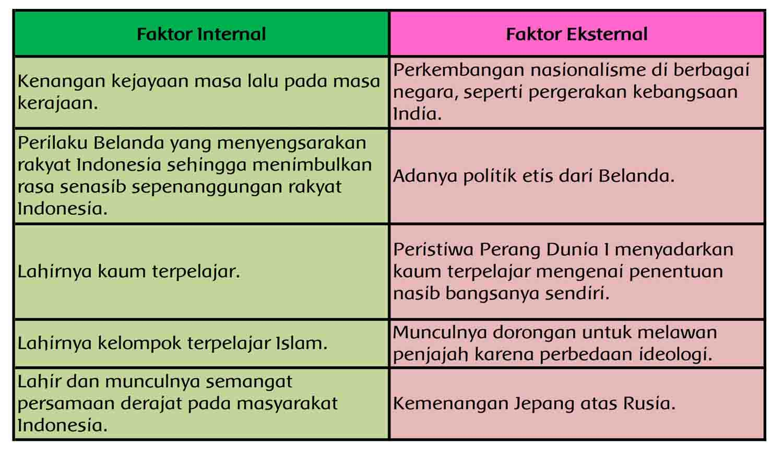 Kunci Jawaban Tema 7 Kelas 5 Halaman 52 53 Guru Ilmu Sosial