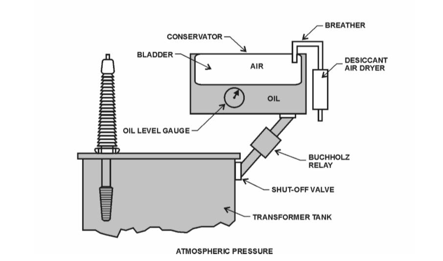 Deepakkumar Yadav: Parts of Electrical Transformer and