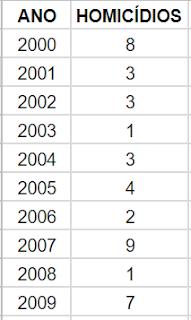Quantidade de homicídios em Barra do Choça