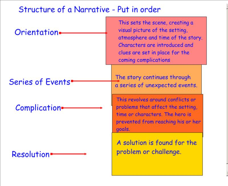 Narrative Essays Online for Students from Professional Writers