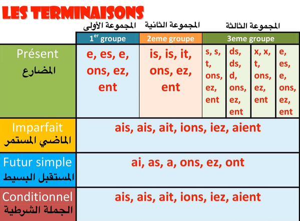درس مهم لتعلم الصرف والتحويل في اللغة الفرنسية