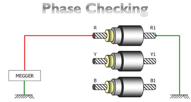 Cable commissioning test procedure