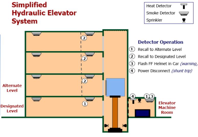 elevator recall wiring diagram