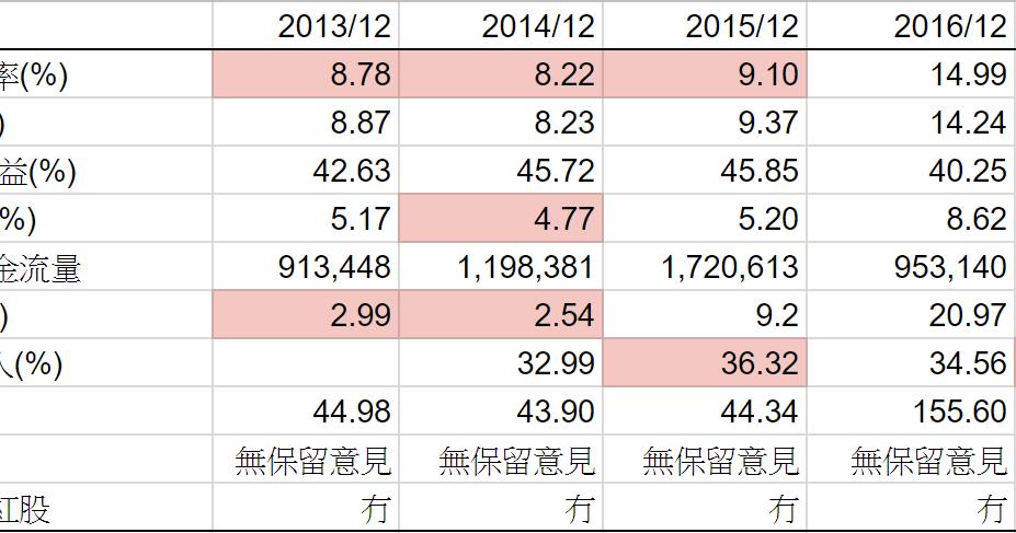 股壇無忌: 1888 建滔積層板 2017-12-31 全年業績