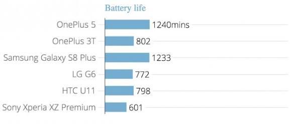 OnePlus 5 With 8Gb Ram