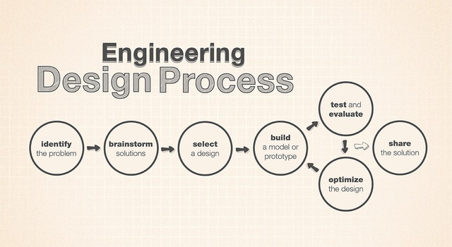 General Procedure and Steps Involved In Design of Machine Element