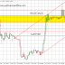 EUR/CHF: Long Position and Scalping Opportunity