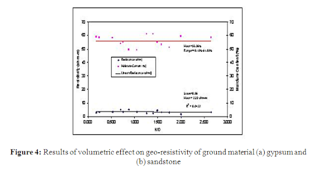 Resistivity Laboratory Measurement of Geomaterial