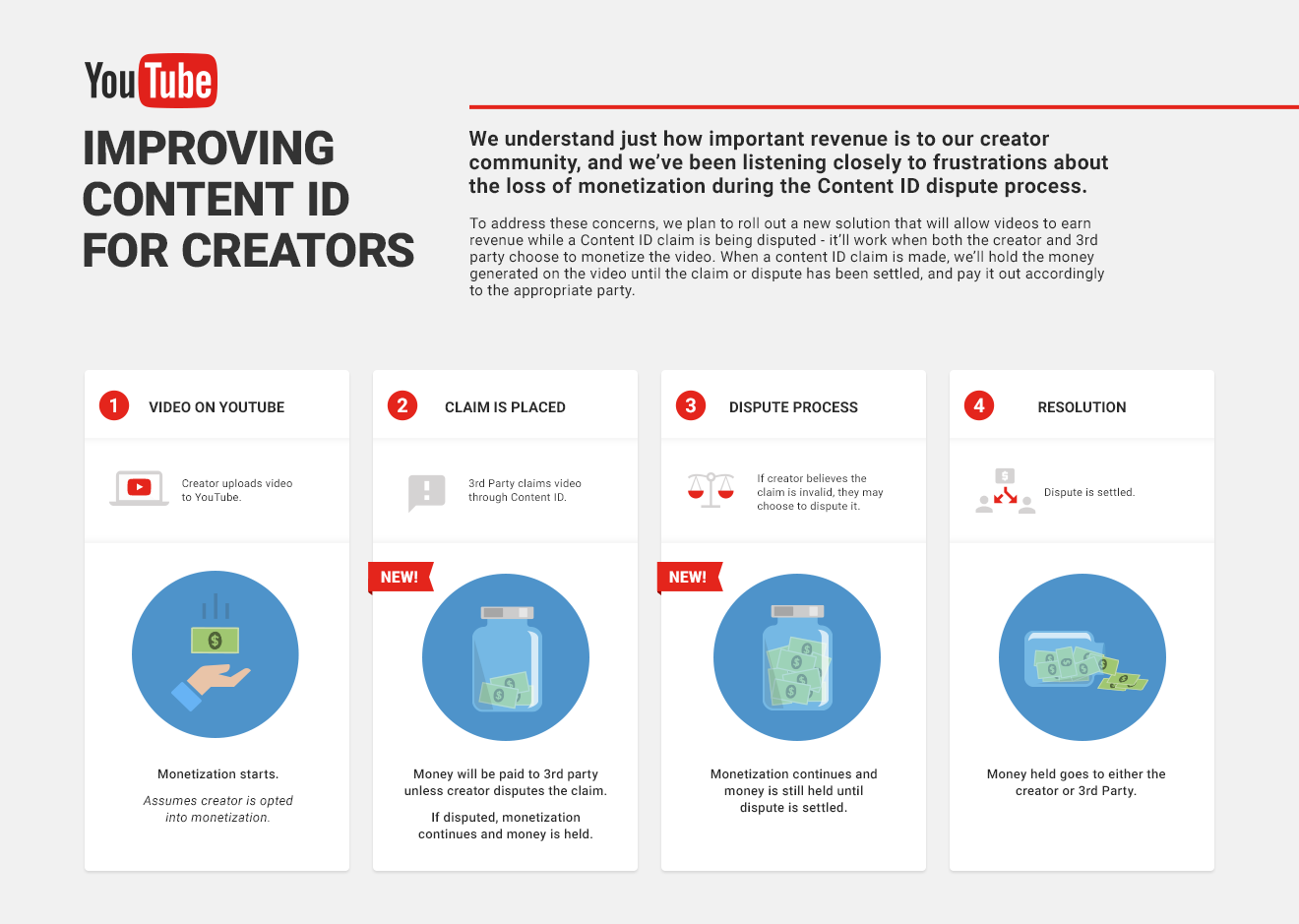 YouTube Creator Blog: Improving Content ID for creators