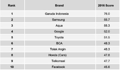 Source: YouGov Brandindex. Brandindex rankings for 2016 for Indonesia.