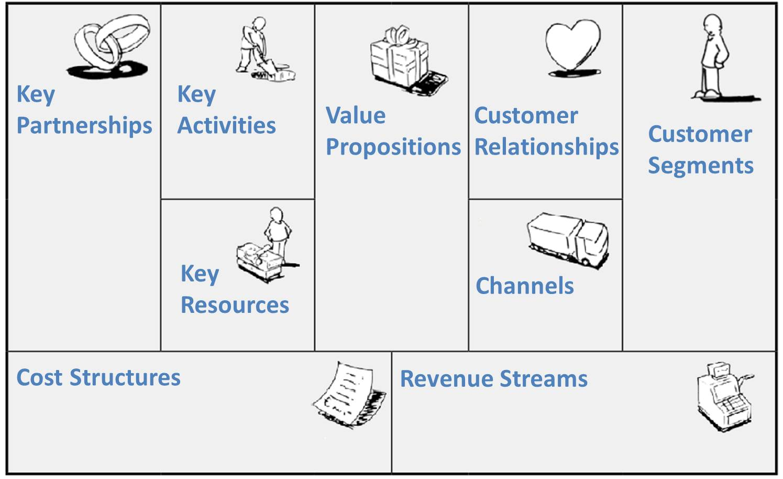 Business Model Canvas (BMC) ~ Nur Agustinus