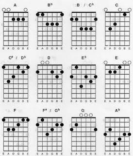Berikut ini ialah ulasan wacana Chord atau sering juga disebut dengan Kord atau kunci g Belajar Mengenal Chord/Kord/Kunci Gitar (Bag.1)