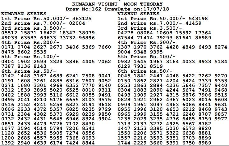 Kumaran Vishnu Sun Result-17-07-2018