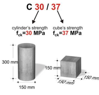 Relation between Concrete Cube and Cylinder Strength - Strength Ratio