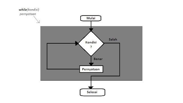 Tutorial Arduino - Pernyataan While dan Contoh Sketch